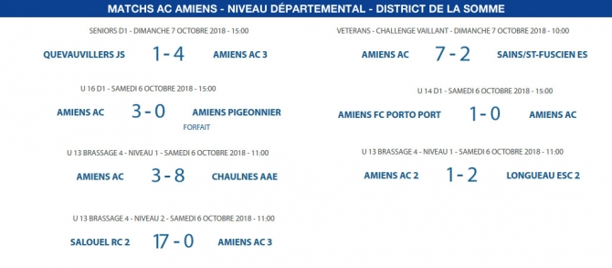 Matchs de District - 6 et 7 octobre